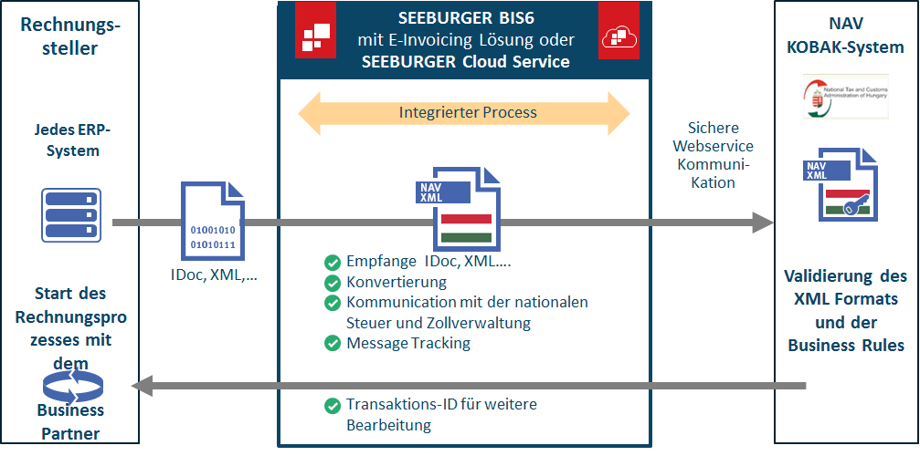 B2T E-Invoicing in Ungarn mit dem NAV KOBAK-System