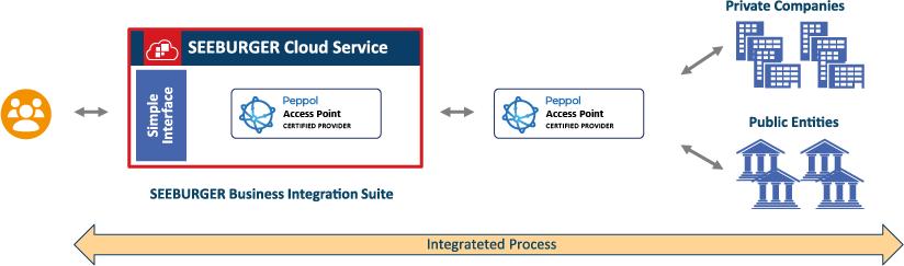 SEEBURGER ist ein zertifizierter Peppol Access Point Provider